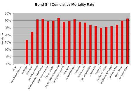 Cumulative mortality rate of James Bond's sexual partners